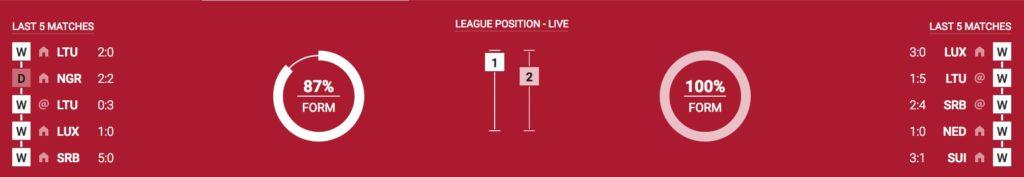 Ukraine vs Portugal Soccer Betting Predictions and Odds Soccer Betting Predictions and Odds